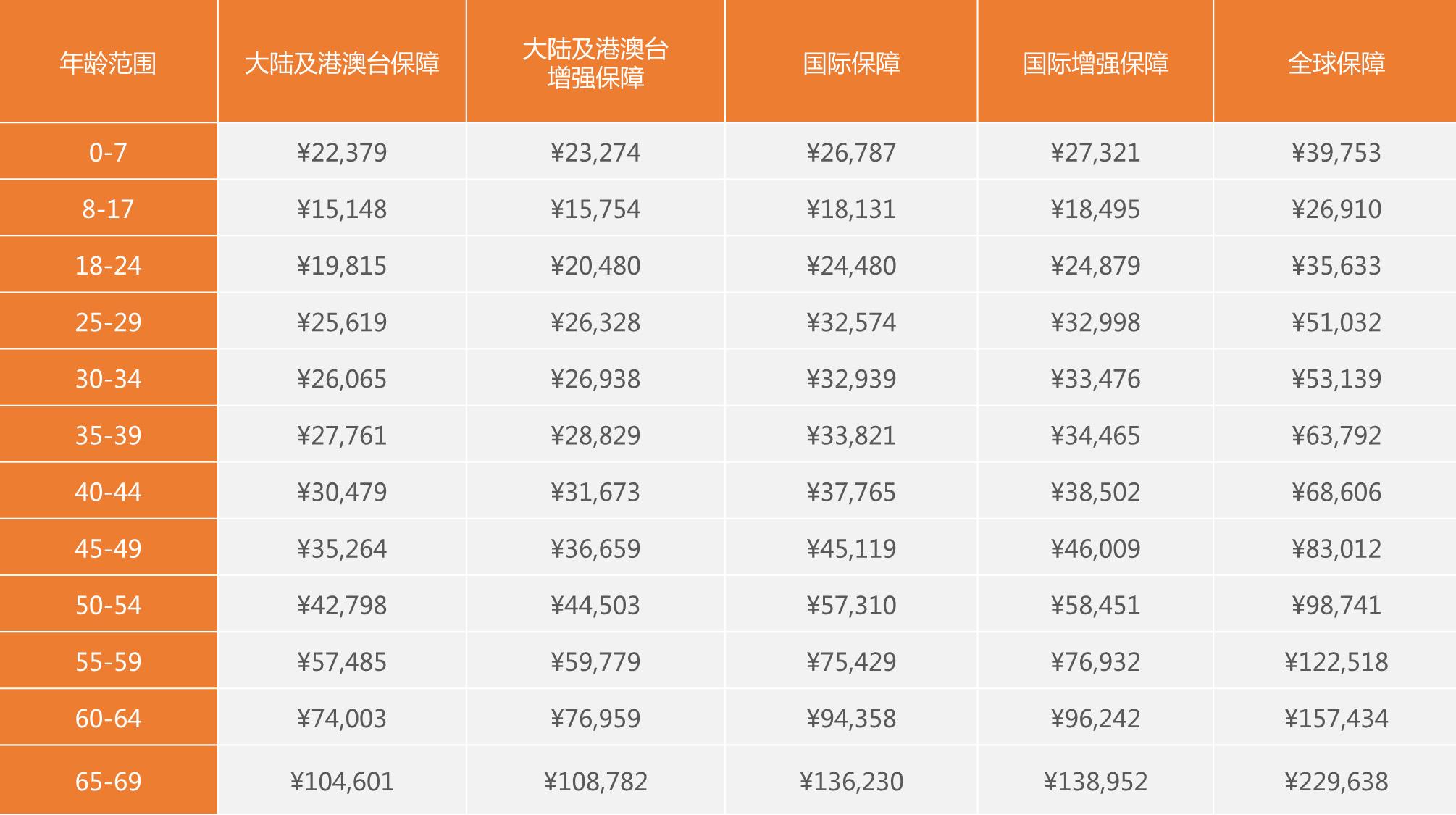 2018 2019年柳州社保缴费基数和比例一览 中国会计网